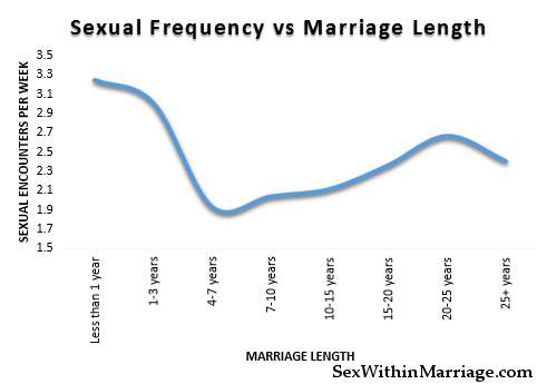 Frequency Of Marital Sex 69