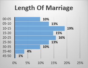 Length Of Marriage