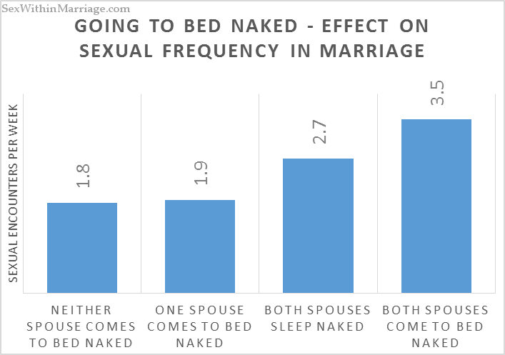 Going to bed naked increases sexual frequency