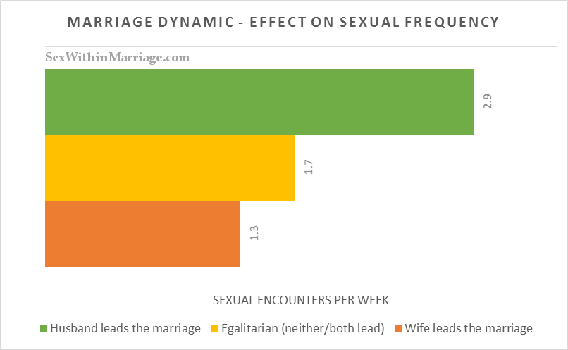 Marriage Dynamic Effects on Sexual Frequency