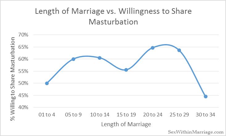 Length of Marriage vs Shared Masturbation