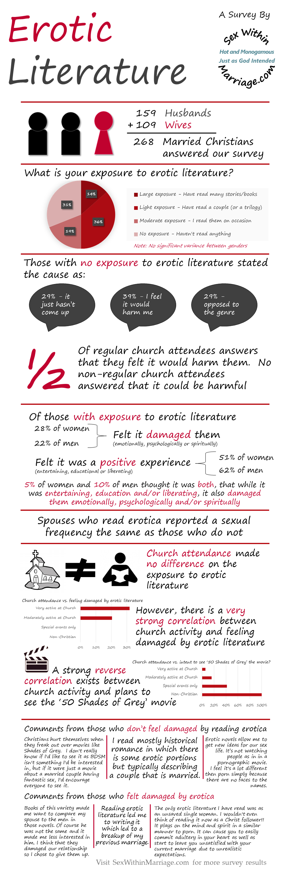 Erotic Literature Survey Results