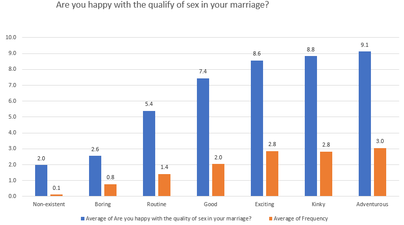 Are you happy with the quality of sex in your marriage